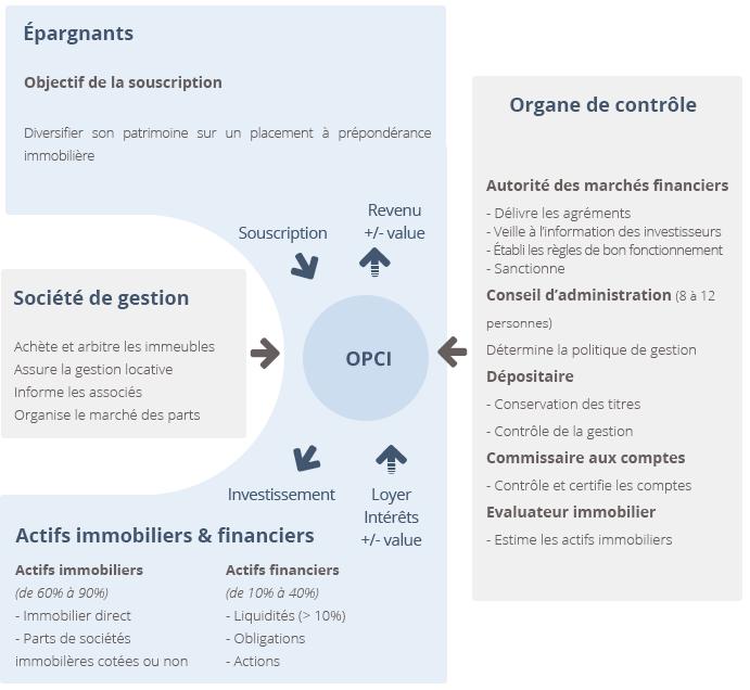 Schéma de fonctionnement des OPCI