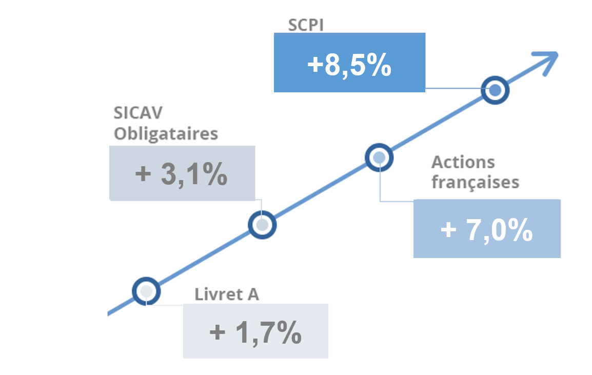 Performance SCPI comparaison inter placements