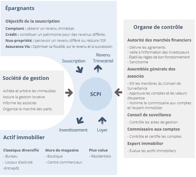 Schéma de fonctionnement des SCPI