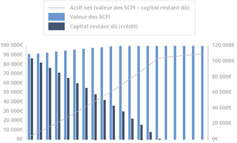 capital net crédit SCPI