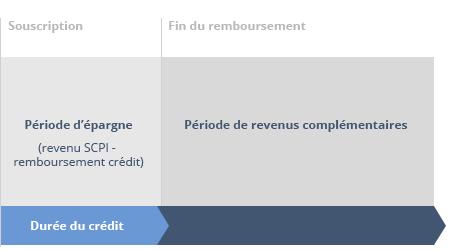 calendrier flux crédit SCPI