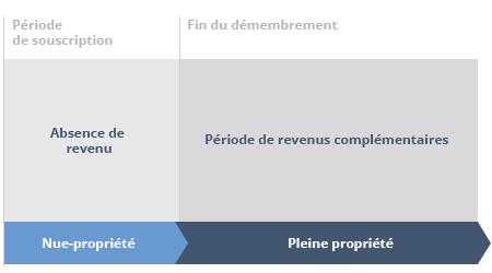 calendrier flux nue-propriete SCPI