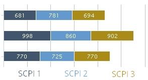Comparateur des SCPI